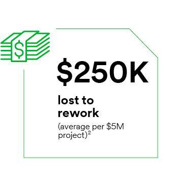 $250,000 lost to rework (average per $5 million project