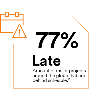 7% Late – amount of major projects around the globe that are behind schedule