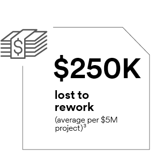 $250,000 lost to rework (average per $5 million project