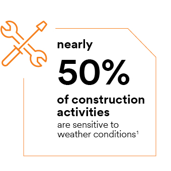 Nearly 50% of construction activities are sensitive to weather conditions