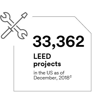 33,362 LEED projects in the US as of December 2018
