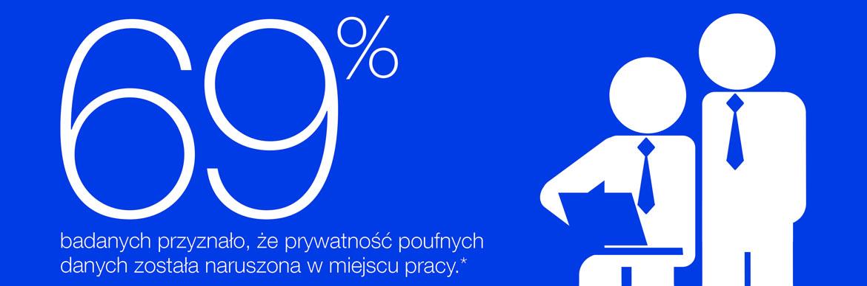 69% badanych przyznało, że prywatność poufnych danych została naruszona w miejscu pracy.*