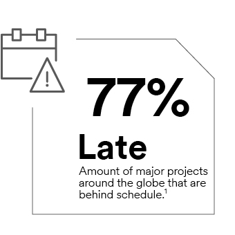 77% Late – amount of major projects around the globe that are behind schedule