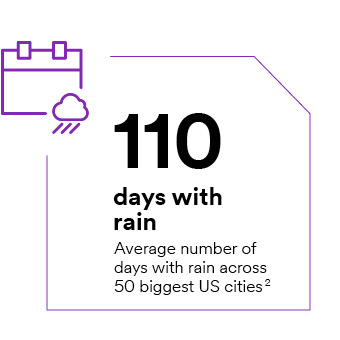 110 days with rain – average number of days with rain across 50 biggest US cities