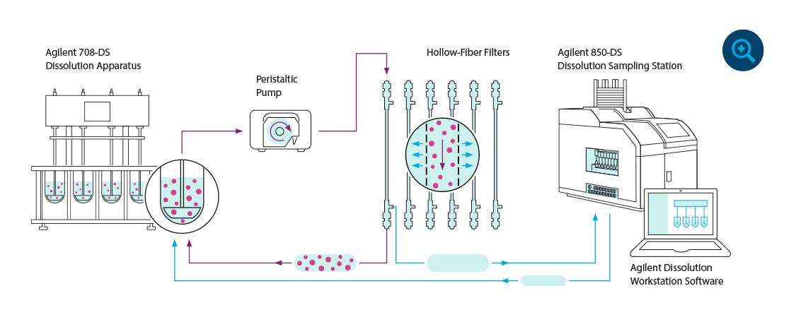 Agilent NanoDis System workflow