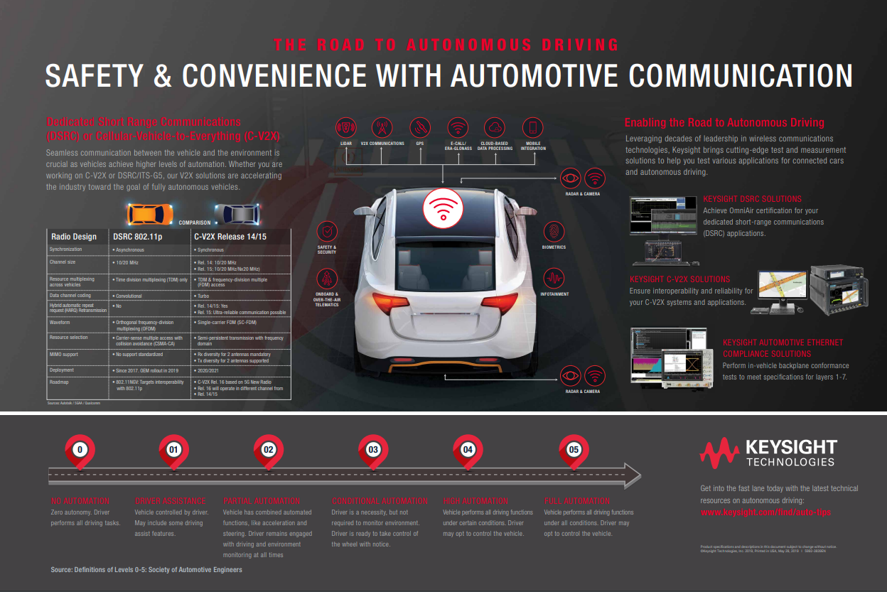 Safety and Convenience with Automotive Communications Poster