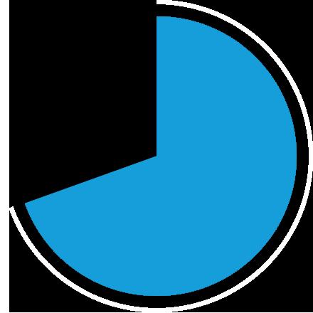 69.7%