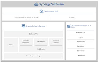 Synergy Software Package