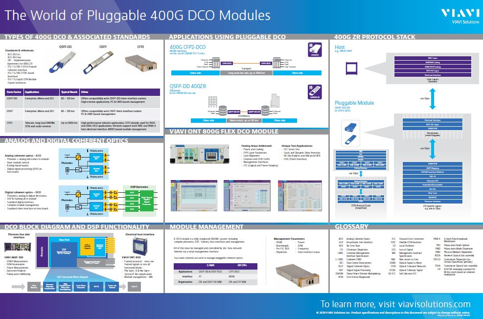 The World of Pluggable 400G DCO Modules Poster